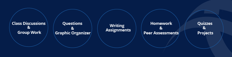 Image of types of informal assessments: Class Discussions & Group Work, Questions & Graphic Organizer, Writing Assignments, Homework & Peer Assessments, Quizzes & Projects